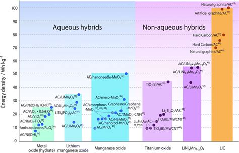 hybrid supercapacitor second generation nanohybrid supercapacitor evolution of capacitive energy storage devices