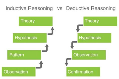 how to write an introduction in what is inductive research