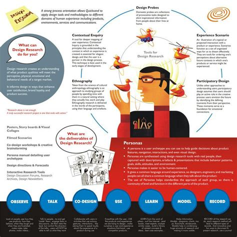 design research themes academic poster exles graphic design pinterest