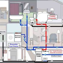 Plumping System Home Plumbing System Archives Mario Plumbing