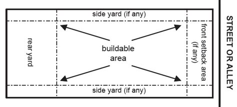 How To Property Line Can I Build A Shed by Fences Residential Planning Department