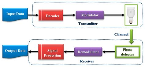 research paper on visible light communication sensors free text state of the trends and