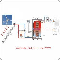 wind and solar home water heating system