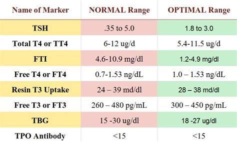 tsh reflex test optimal thyroid levels mamma health