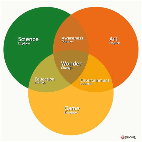 what is the purpose of a web diagram what is the purpose of venn diagrams in critical thinking