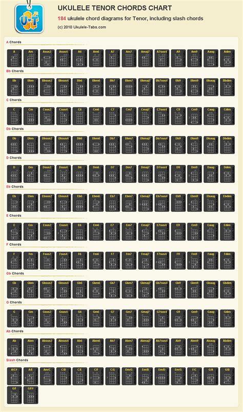 ukulele chords ukulele chord chart