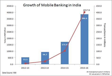 mobile banking growth continues 4 fold increase in 2015
