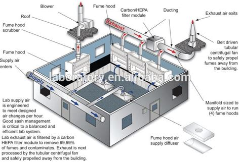 chlorine gas exhaust fans boka laboratory equipment science laboratory