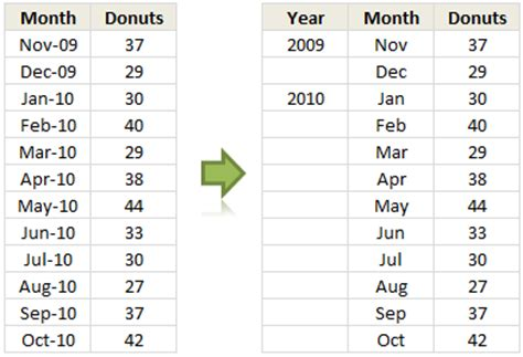 excel format just month and year show months years in charts without cluttering chandoo