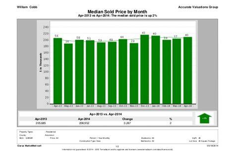 the boston rental market 2013 vs 2014 century 21 ascension parish louisiana new home sales for april 2014
