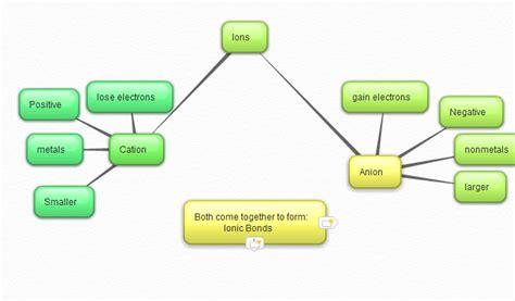 network tree concept map network tree concept map 28 images networkbuilder add