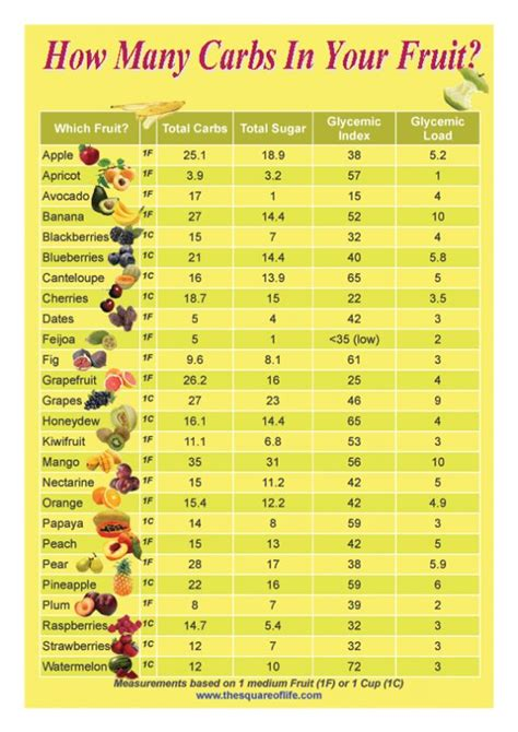 fruit glycemic index how many carbs in your fruit charts the square and