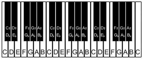 keyboard layout notes keyboard layout piano stabile condividilo afpilot com