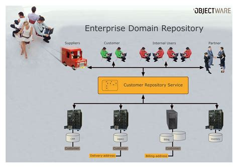 repository pattern exception handling enterprise domain repository home open source edr