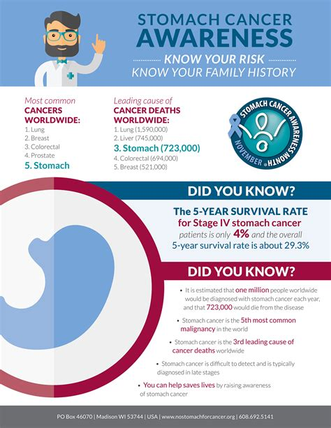 stomach cancer symptoms questionnaire awareness archives health alliance blog helping you be