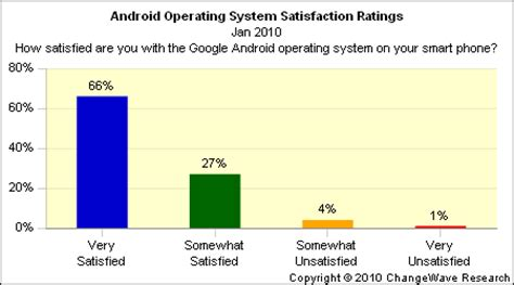 what operating system does android use consumers give high marks to android os and motorola droid investorplace