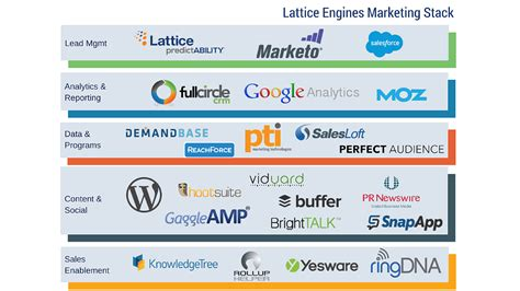 technology stack diagram visio 21 marketing technology stacks shared in the stackies