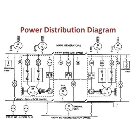 single line diagram of power distribution modern electrical propulsion system for lng tankers