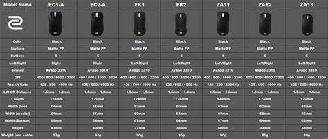 Zowie Benq Ec2a Gaming Mouse benq zowie ec2 a 3200dpi gaming mouse black ec2 a