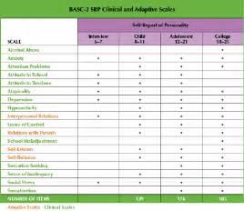 Basc Sample Report Behavior Assessment System For Children Second Edition