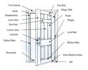 sliding glass door repair parts door frame components of a door frame