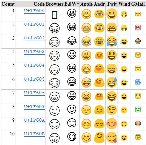Emoji Html | babelstone what s new in unicode 8 0