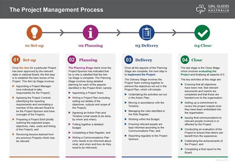 project management understanding the project management