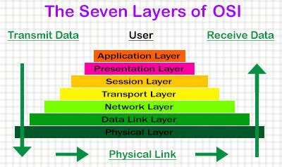 understanding the osi seven layer networking model understanding the seven layer osi model in detail