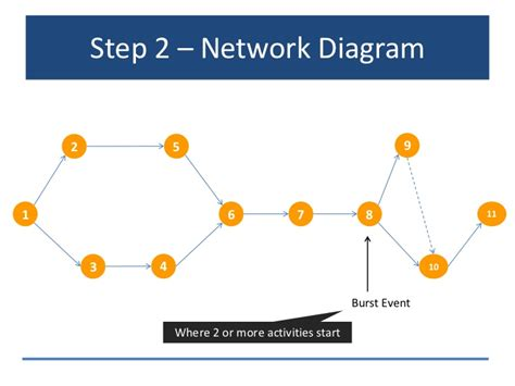 network operating system diagram critical path method