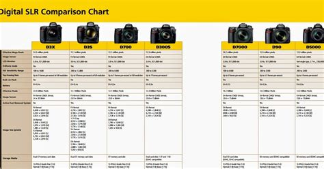 related keywords suggestions for nikon dslr comparison sheet