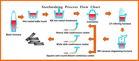 flowchart subprocess exle steel process flowchart flowchart in word