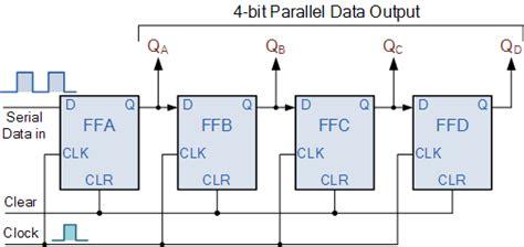 piso using 7495 shift register parallel and serial shift register