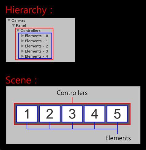 unity ugui layout element unity ugui 原理篇 五 auto layout 自動佈局 csdn博客