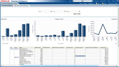 Call Center Operational Reports Excel Templates Oracle Airlines Data Model Sle Reports