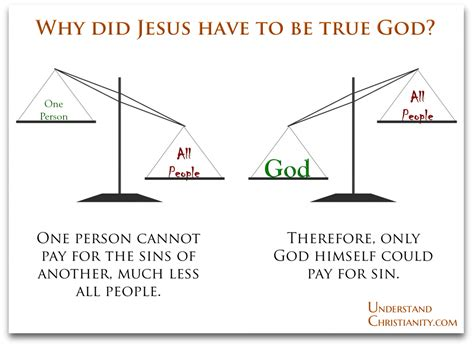 jesus is true god and true human being