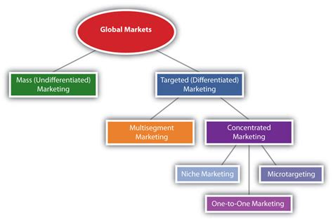 Marketing Plan Positioning Yatget Mba by Veen Waters Aalto Project Market Targeting