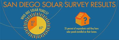 Questions And A Few Answers About Going Solar In San Diego Voice Of San Diego