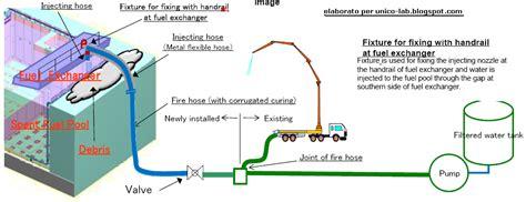 Kiyosaki Water Sp 1600 unico lab archivio notizie su incidente nucleare fukushima da 10 06 2011 a 16 06 2011