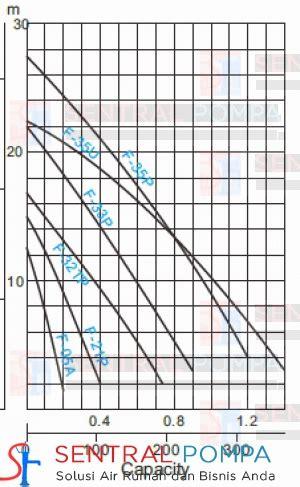 Pompa Celup 43 Watt pompa celup air kotor 1500 watt f 32tp 3 phase sentral