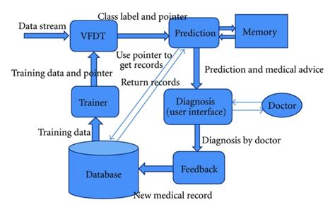 diagram of decision support system real time clinical decision support system with data