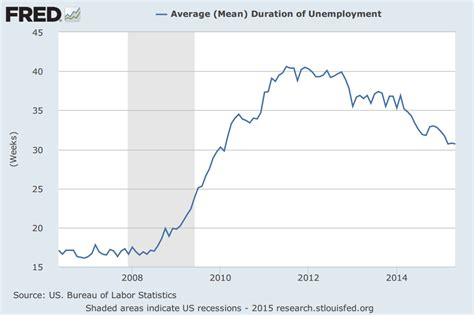 average mean duration of unemployment new trade agreements will offshore even more american jobs