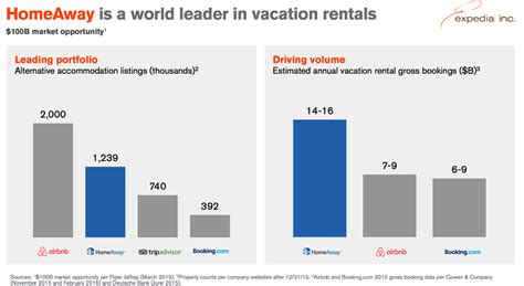 airbnb revenue model frustrated homeowners say expedia s homeaway changes