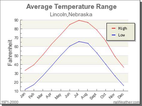 climate in lincoln nebraska