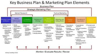 strategy template how to write a marketing strategy template