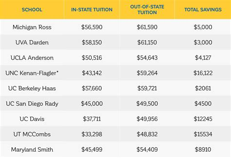 When Did Us News Mba Rankings Come Out by How Much Can You Save By Attending B School In State