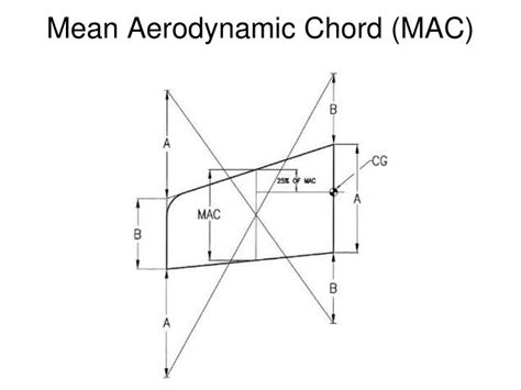 aerodynamic chord mean aerodynamic chord images reverse search