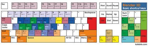 blender tutorial shortcut keys comprehensive keyboard shortcut overview blendernation