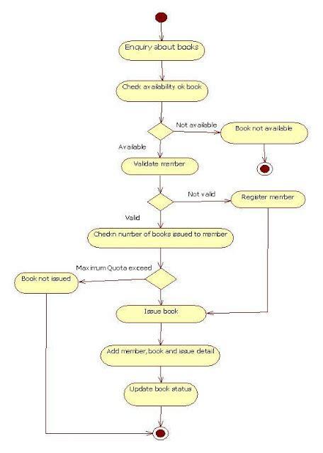 library management system uml all diagrams uml diagrams library management system it kaka