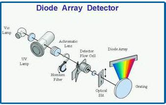 curved linear diode array detector dada science equipment detector ต วตรวจว ด สำหร บ hplc ตอนท 1