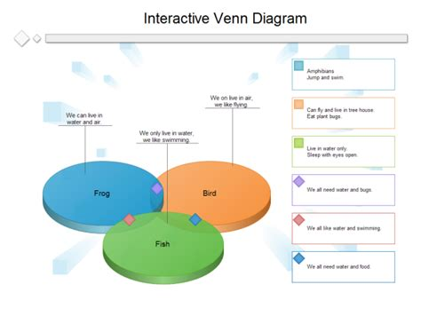 Interactive Venn Diagram Template by Interactive Tool Venn Diagram